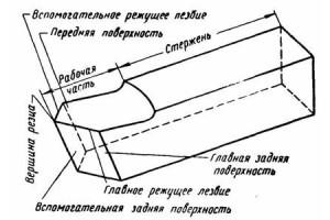 Фото конструкции токарного резца, plastiny-i-frezy.uralkomplect.ru