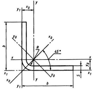 Фото сечения равнополочного гнутого углового проката