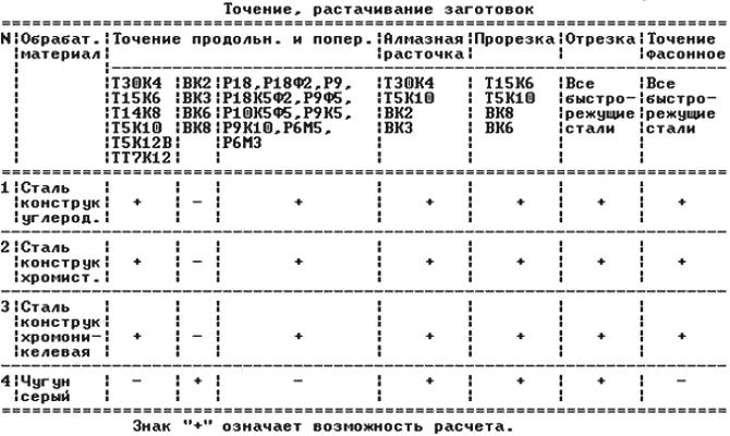 На фото - таблица характеристик токарных станков для точения заготовок