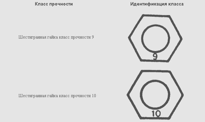 О маркировке шестигранных изделий и сферах их применения фото