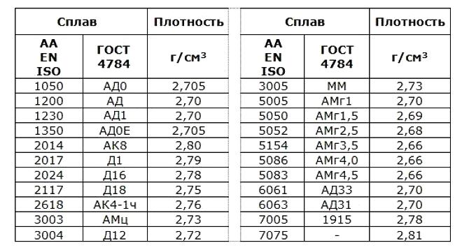 Таблица удельного веса алюминиевых сплавов