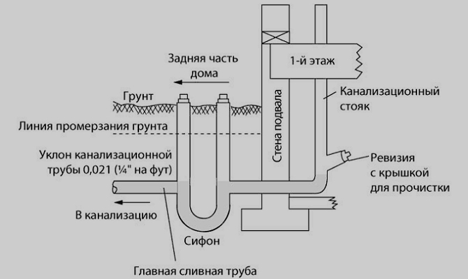 Ревизия для прочистки трубопровода
