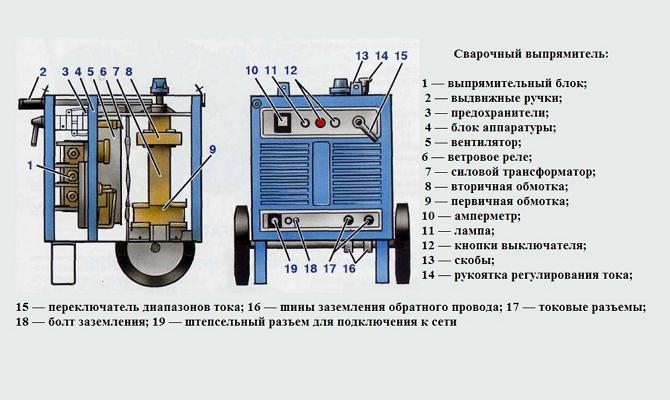 Схема устройства сварочного выпрямителя