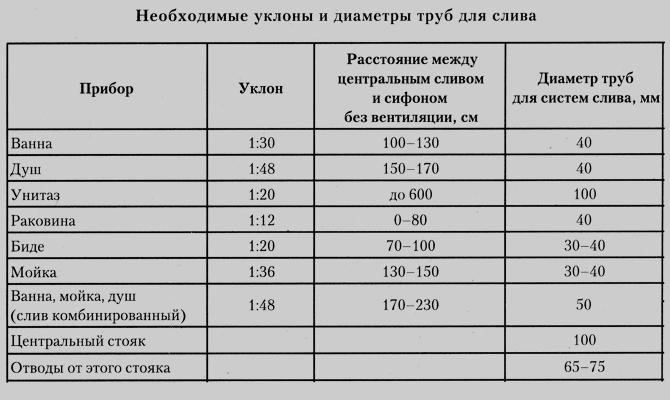 Расчет наклона трубопровода для сточных вод