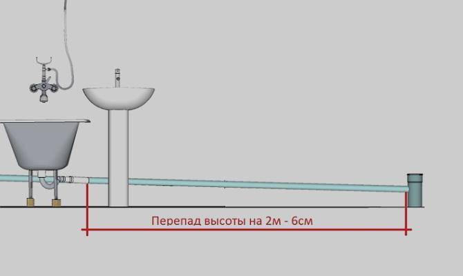 Почему так важно выбрать правильный уклон труб?