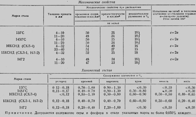 Как маркируются ЛС – принцип и таблица расшифровки