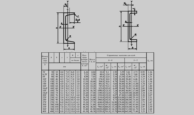 Вес 1 метра и размеры швеллеров №40 по стандарту 8240