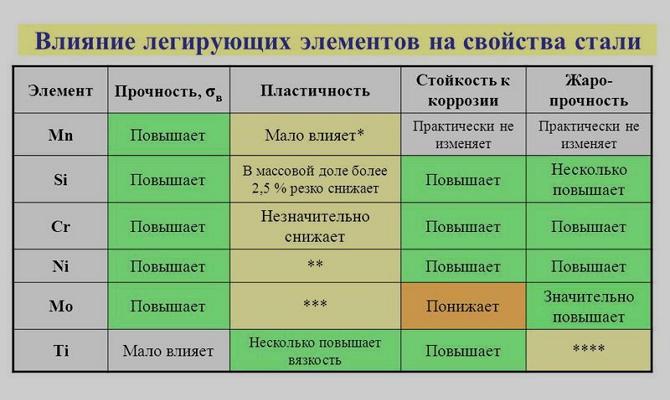 Группы легирующих элементов и их обозначение