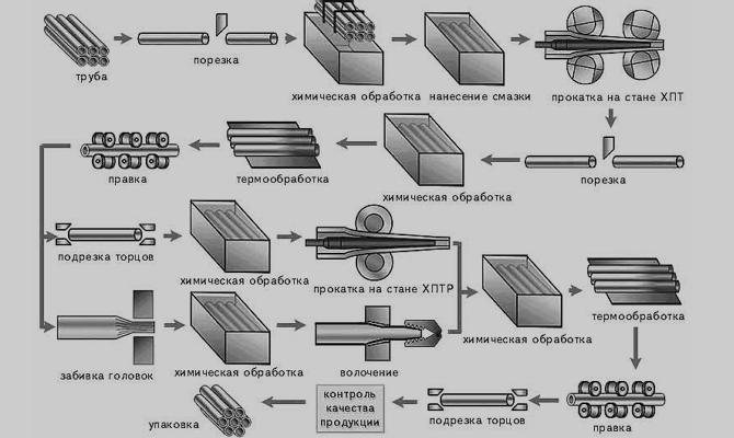 Какими бывают бесшовные холоднодеформированные трубы?