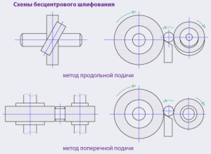 На фото - схема шлифования, webrarium.ru