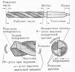Фото устройства сверла, stankitokarnie.ru