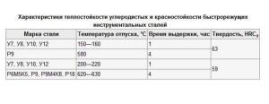 На фото - таблица характеристик быстрорежущих инструментальных сталей, kulibinsclub.ru