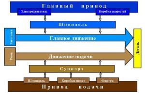 На фото - принцип работы фрезерного станка 675П, chu-proj.uralkomplect.ru