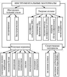 Фото таблицы инструментальных материалов, vniiinstrument.ru