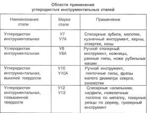 На фото - таблица марок инструментальных сталей, norstar.ru