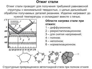 На фото - виды отжига, myshared.ru