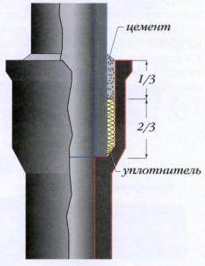 Фото раструбного соединения чугунных труб, o-trubah.ru