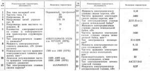 Фото характеристик оборудования станка 16А20Ф3, pasportz.ru