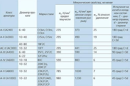 Бетон арматура их виды назначение состав м3 керамзитобетона