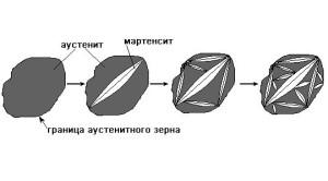 Фото схемы мартенситного превращения, rudocs.exdat.com