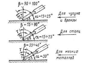 Фото углов шабрения различных металлов, pereosnastka.ru