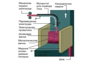 На фото - схема электрошлаковой сварки, svarkaua.com.ua