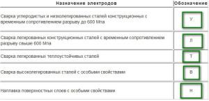 Фото расшифровки марок сварочных электродов, elektrod-3g.ru