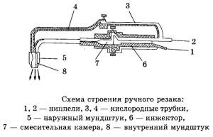 Фото ниппелей для подачи кислорода в резак, svarka59.ru