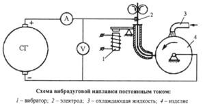 На фото - схема вибродуговой наплавки, chiefengineer.ru
