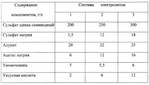 Фото видов электролитов для цинкования, findpatent.ru