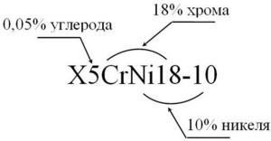 На фото - как расшифровать маркировку нержавеющей стали, navigator-beton.ru