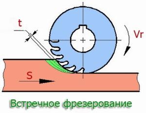 Фото фрезерования встречного типа, mextexnologii.ru