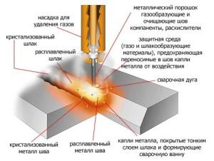 Фото технологии наплавки с использованием защитных газов, lincolnweld.ru