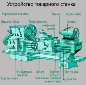 На фото - схема устройства токарного станка, rezhemmetall.ru