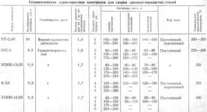 На фото - технология сварки среднеуглеродистых сталей, electrogazosvarka.ru