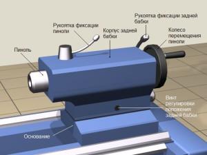 Фото устройства задней бабки токарного станка, hi-intel.ru