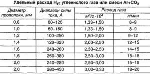 Фото затрат углекислого газа, weldingsite.com.ua