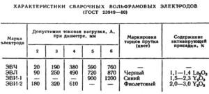 Фото марок вольфрамовых электродов для аргонодуговой сварки, autowelding.ru