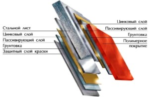 На фото - структура оцинкованного листа с полимерным покрытием, sistar.dp.ua