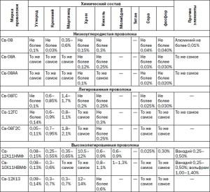 Фото классификации проволоки для сварки, lib.rus.ec