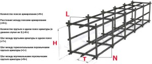 Фото расчета арматуры для ленточного фундамента, all-for-remont.ru