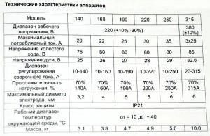 Фото технических характеристик инверторов Ресанта САИ, tuzhilkin.kz