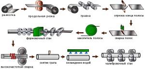 Фото изготовления труб, experttrub.ru