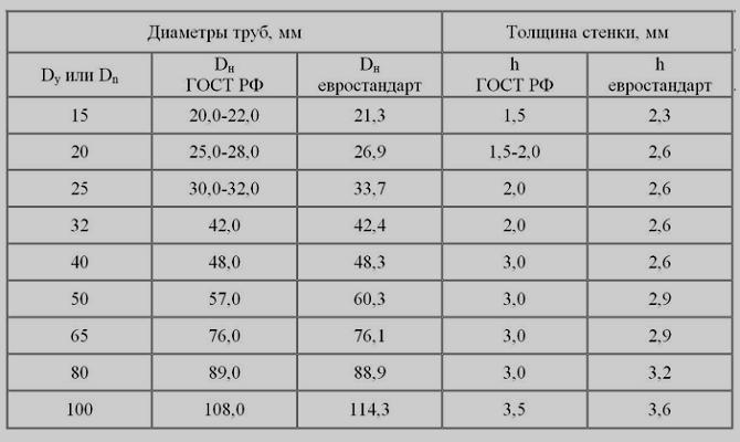 Размеры водопроводных труб