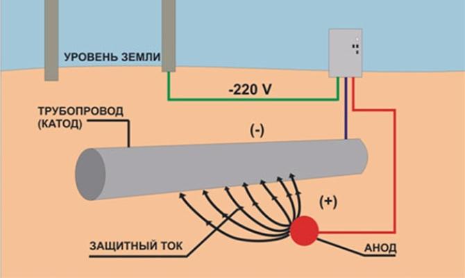 Методика с применением источника тока