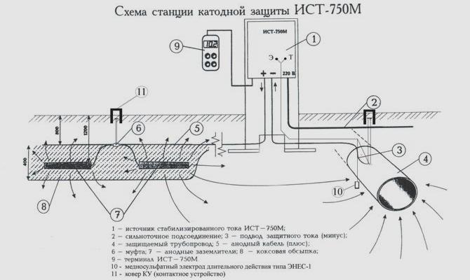 Схема работы станции катодной защиты