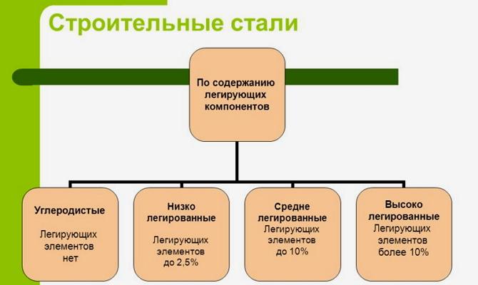 Классификация сплавов по свойствам
