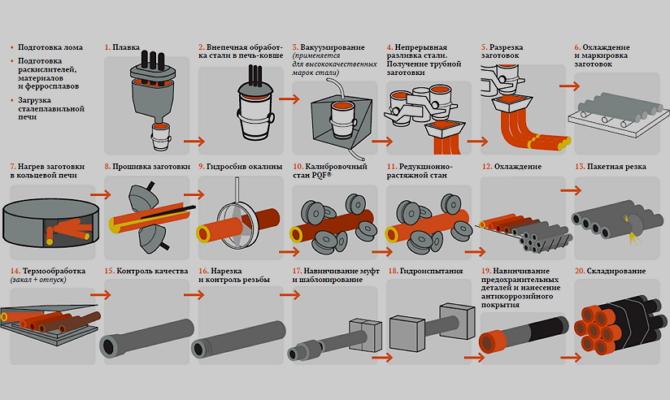 Производство труб по безоправочной методике